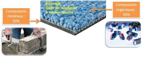 moquette,valorisation,dalles de moquette,optimum,uftm,unrst,revêtement de sol,recyclage,déchets,dalle textile